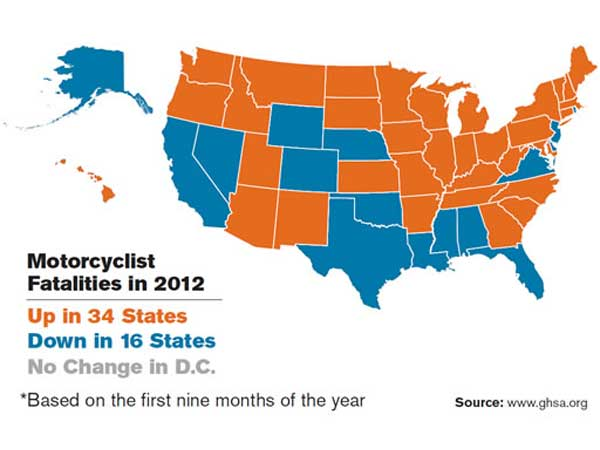 Motorcycle deaths rose during the first nine months of 2012. (Courtesy of the Governors Highway Safety Association)