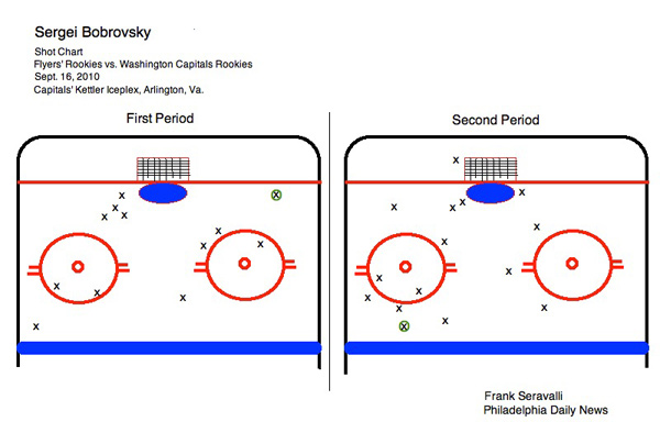 Here is a shot chart showing Bobrovsky´s performance.  Goals are circled in green. (Click to enlarge)