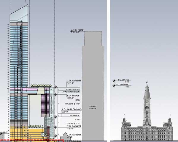This schematic shows how large the proposed American Commerce Center tower would be next to the Comcast Center (middle) and City Hall (right). (Contributed image)