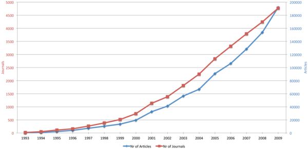 Open Access developed quickly between 1993 and 2009. (Laakso M, Welling P, Bukvova H, Nyman L, Björk B-C, et al., PLOS ONE)