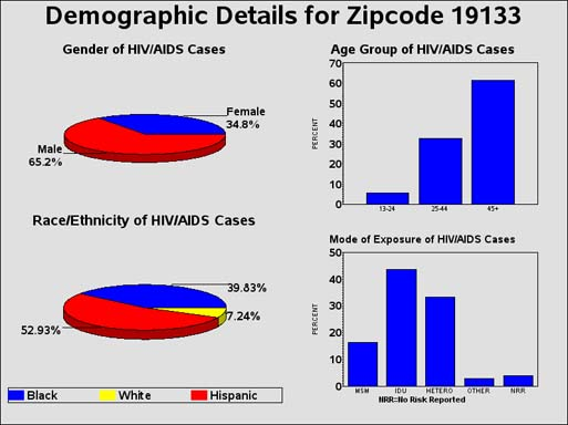 "ZIP code 19133 has <a href=""http://www.phila.gov/health/aaco/aacodataresearch.html"">among the city´s highest rates</a> of people living with HIV and AIDS. (Philadelphia Department of Public Health)"