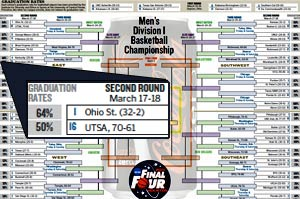 """The Philadelphia Daily News´ NCAA tournament bracket includes graduation rates for the competing schools. To see and download a full-size version of the bracket (.pdf), click <a href=""""http://media.philly.com/documents/Z1cent18s.pdf""""><b>here.</b></a>"""