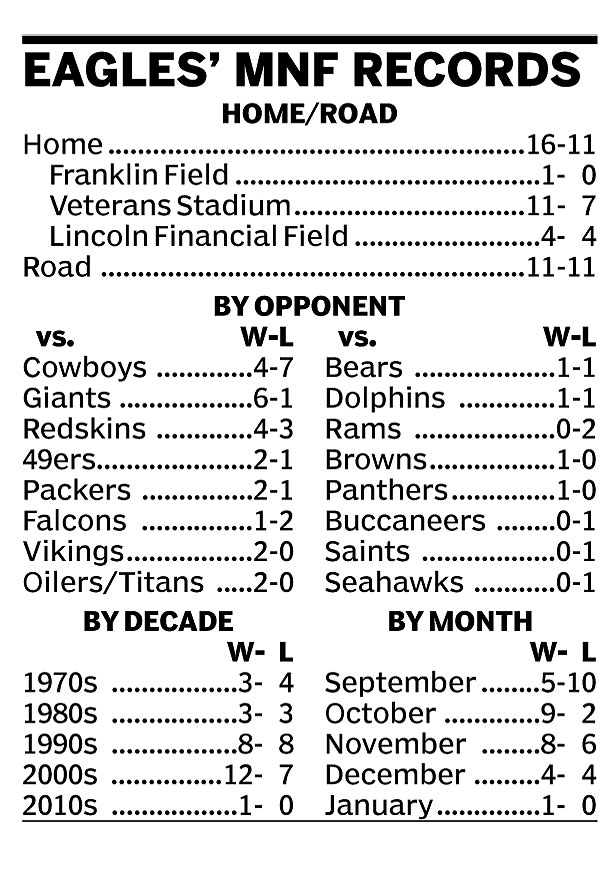 Eagles' MNF Records