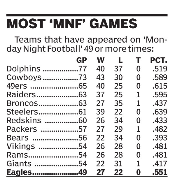 Most MNF Games