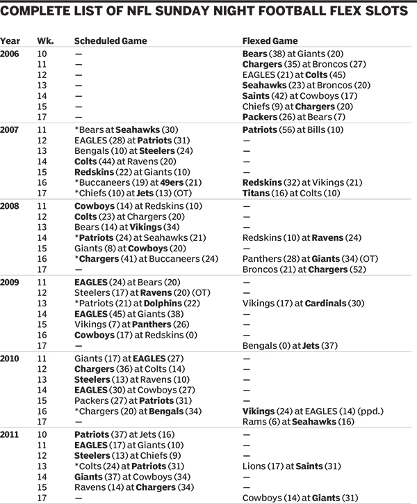 Here Is A Complete List Of Every Game That Has Been Scheduled For