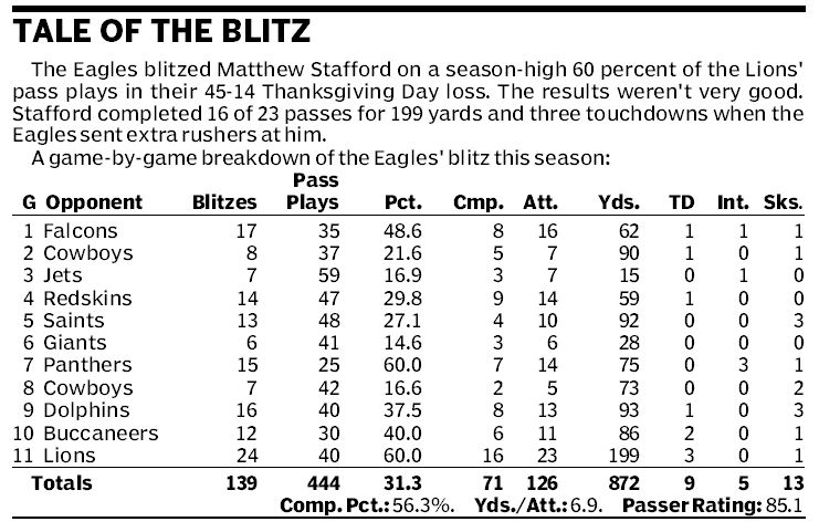 This chart shows the Eagles´ game-by-game results of their blitzing plays this season.