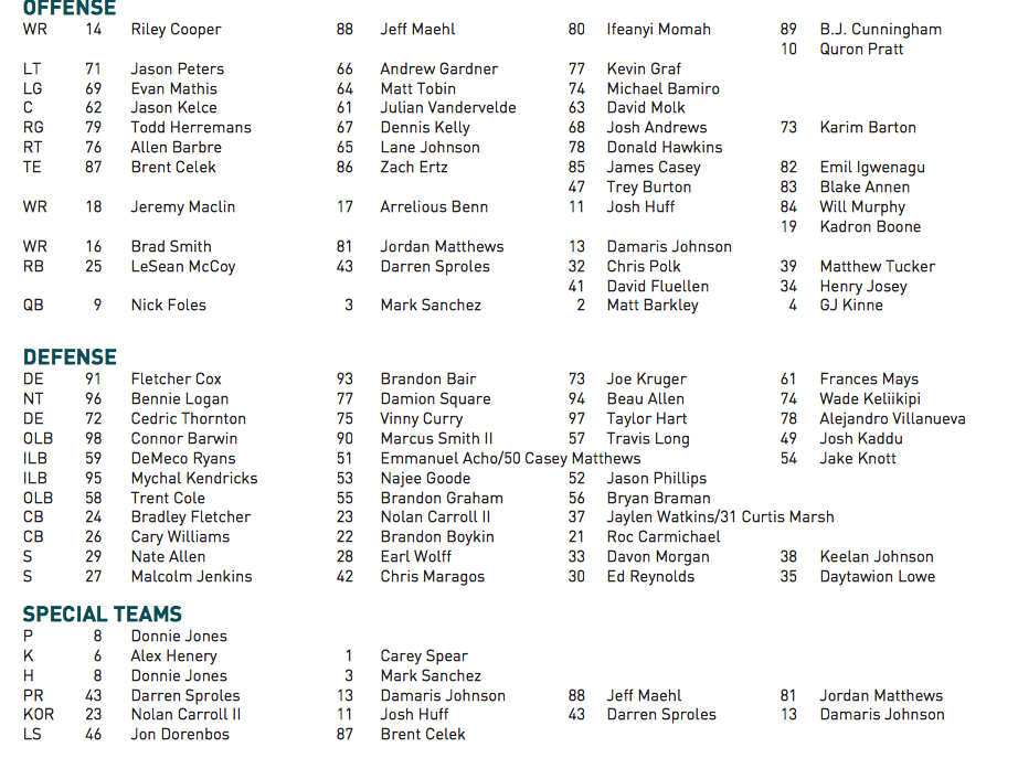 It S An Interesting Indication Of How The Team Lists Depth Chart Going Into First Here Full Click On Image To Enlarge