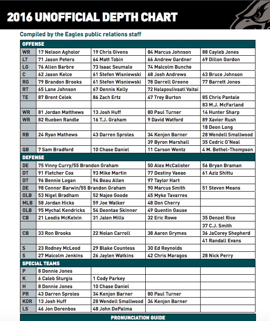 NFL Jerseys Outlet - Eagles' Rowe, Shepherd in jeopardy at CB? A look at the depth chart