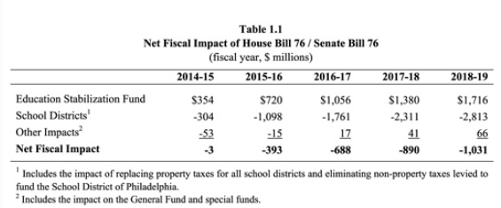 The IFO says HB 76 would cause an estimated $1 billion gap in education funding for school districts by 2018-19.