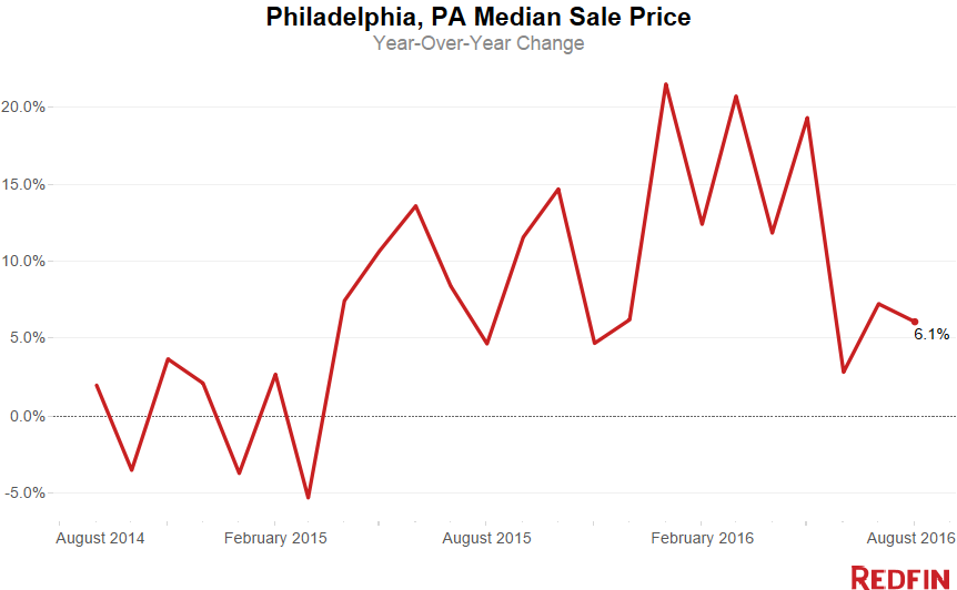 Median+Sale+Price+(24).png