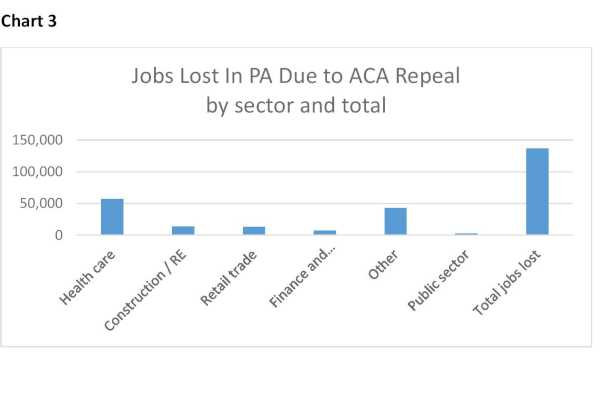 Breakdown of lost jobs in Pennsylvania projected by the Pennsylvania Budget and Policy Center if the Affordable Care Act is repealed but not replaced. Total lost: 137,000.