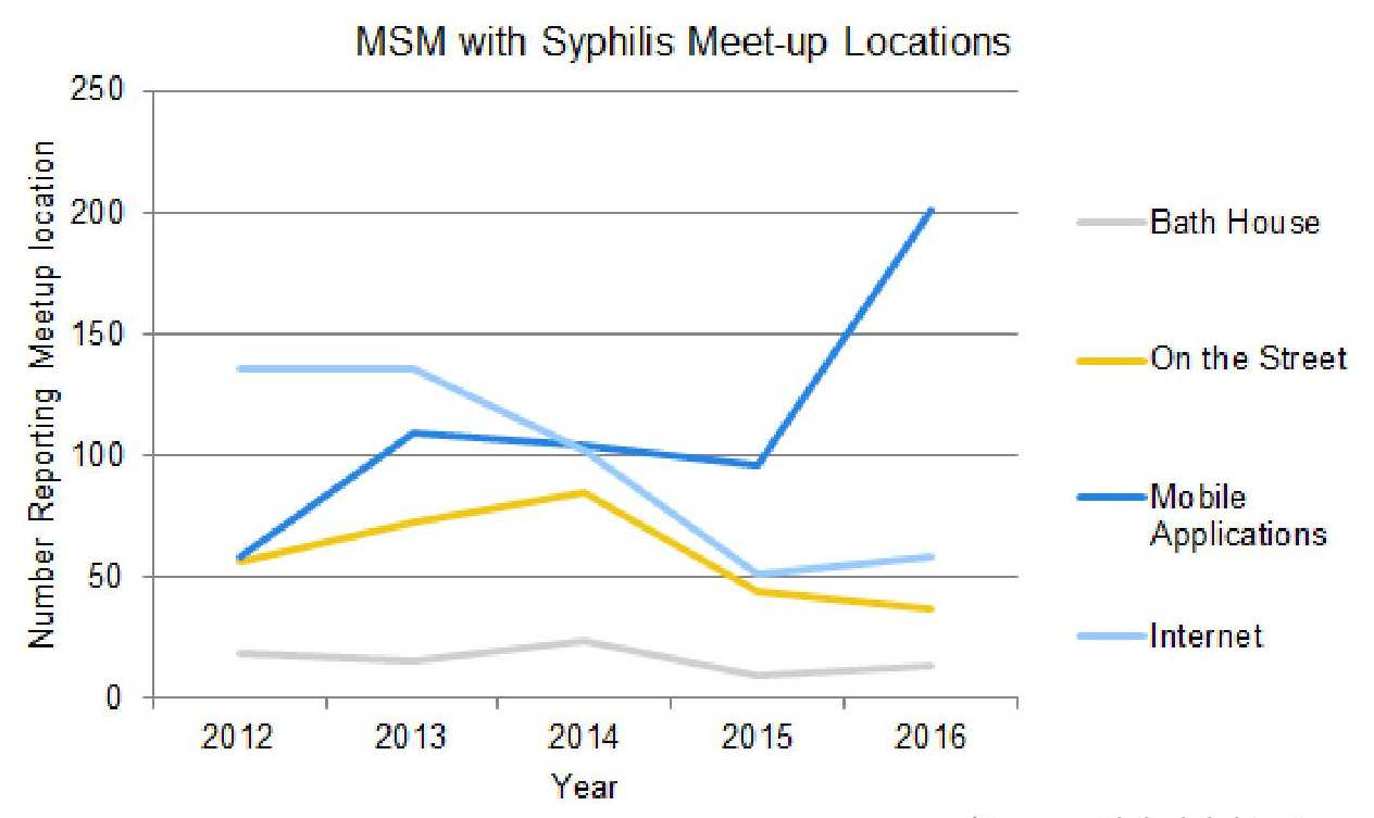 The vast majority of infected men who have sex with men – and represent most new syphilis casesin Philadelphia  – say they locate sexual partners through smartphone apps using GPS technology. The resulting anonymity makes tracing the source of infection difficult.
