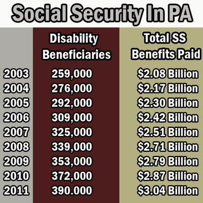 Social Security Numbers Pennsylvania