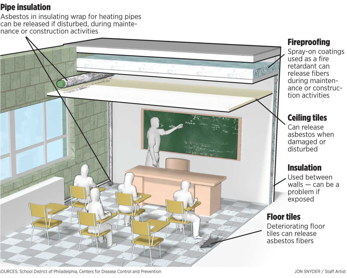 Dangerous Asbestos Levels Could Pose Risks To Students Teachers In