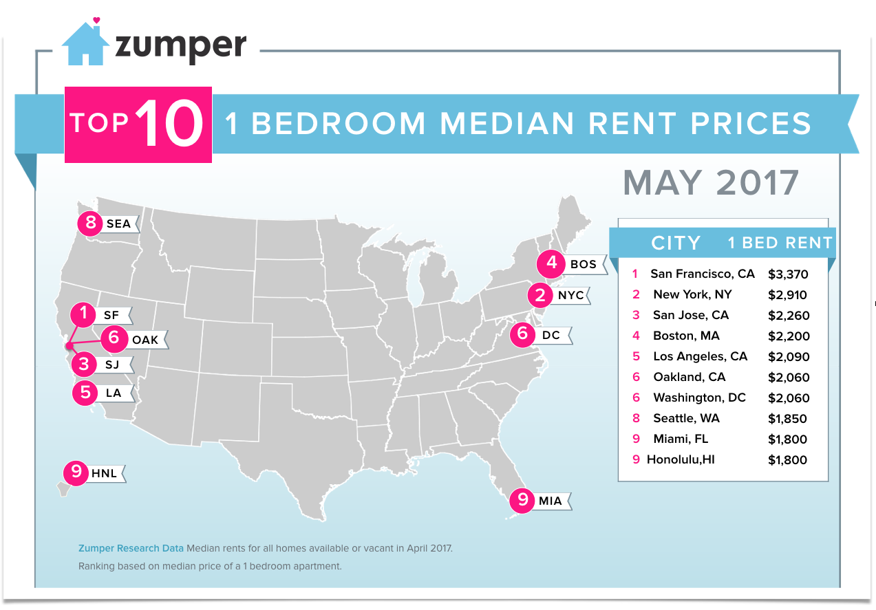 Abodo Has Slightly More Encouraging News On The National Level U2013 Reporting  That The Median One Bedroom Rent Will Run You About $1, 012.