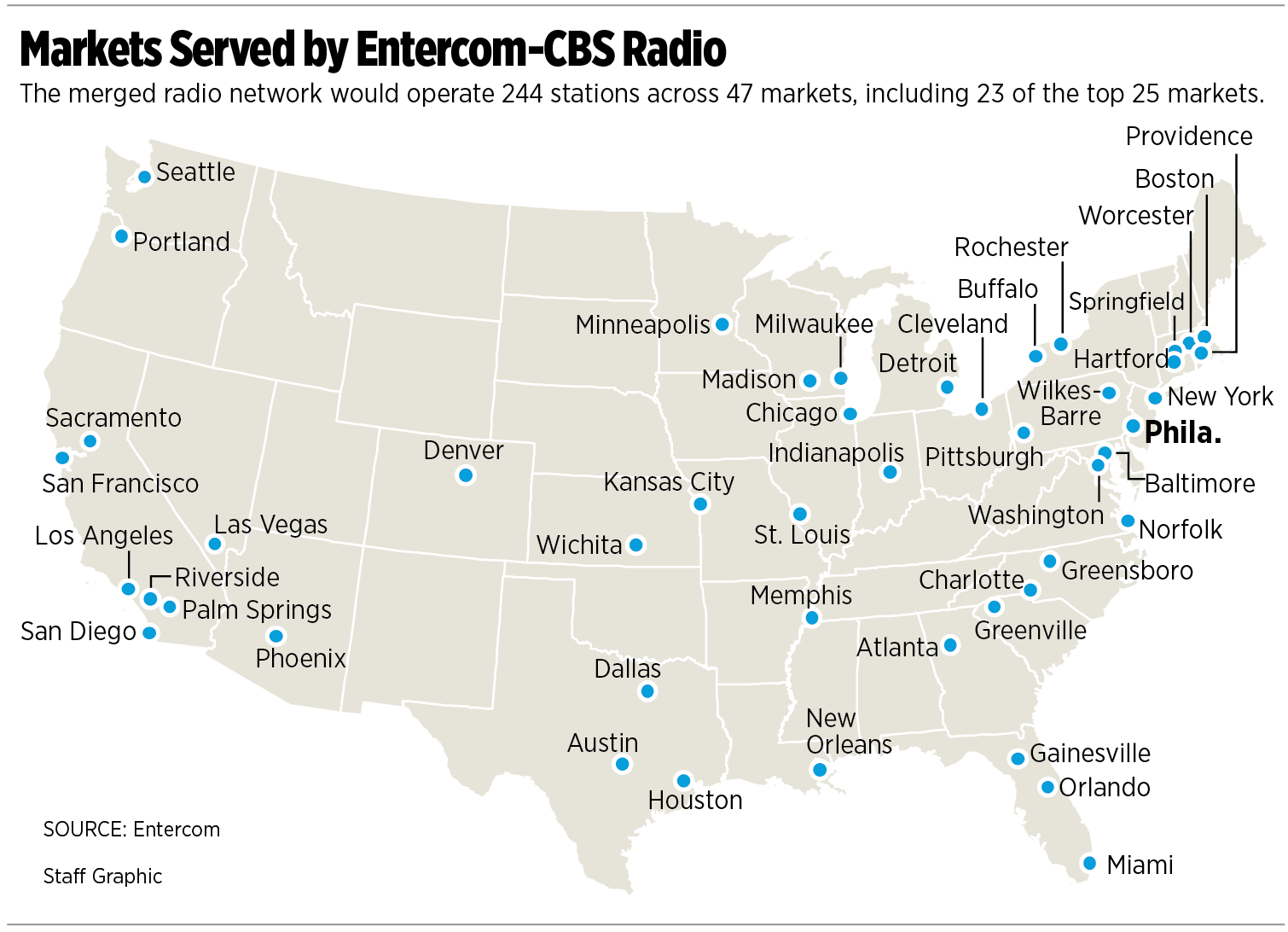 among other prties entercom cbs radio will control top sports talk radio stations in philadelphia wip new york wfan boston weei and chicago