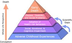 The ACE Pyramid shows how traumatic childhood experiences appear  to build through a lifetime.