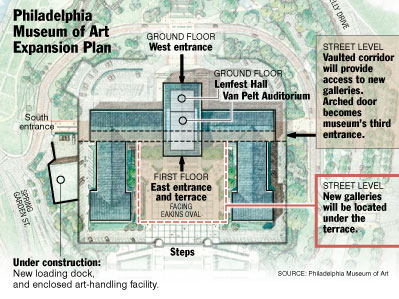 The Philadelphia Museum of Art Expansion Plan. Museum officials declined to submit renderings or allow photos of the models.