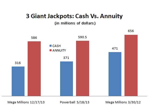 The cash jackpot was a lot closer to half the annuity in the Mega Millions jackpot for Dec. 17, 2013, than in the March 30, 2102, record-setter. A change in annuity rules explains most of the proportional difference.