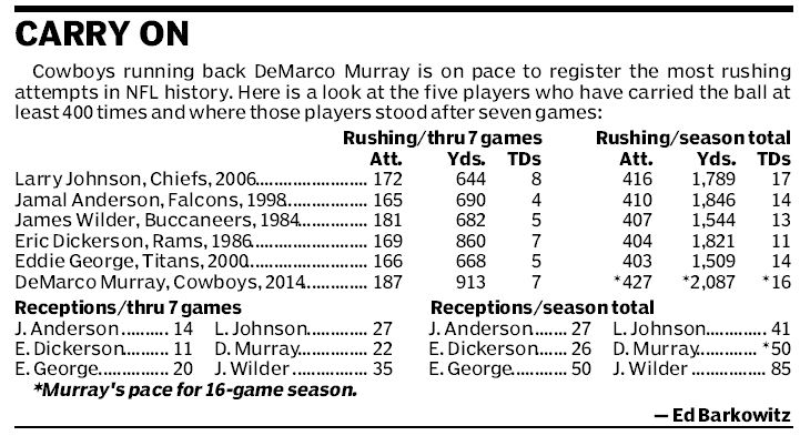 This chart breaks down DeMarco Murray´s season.