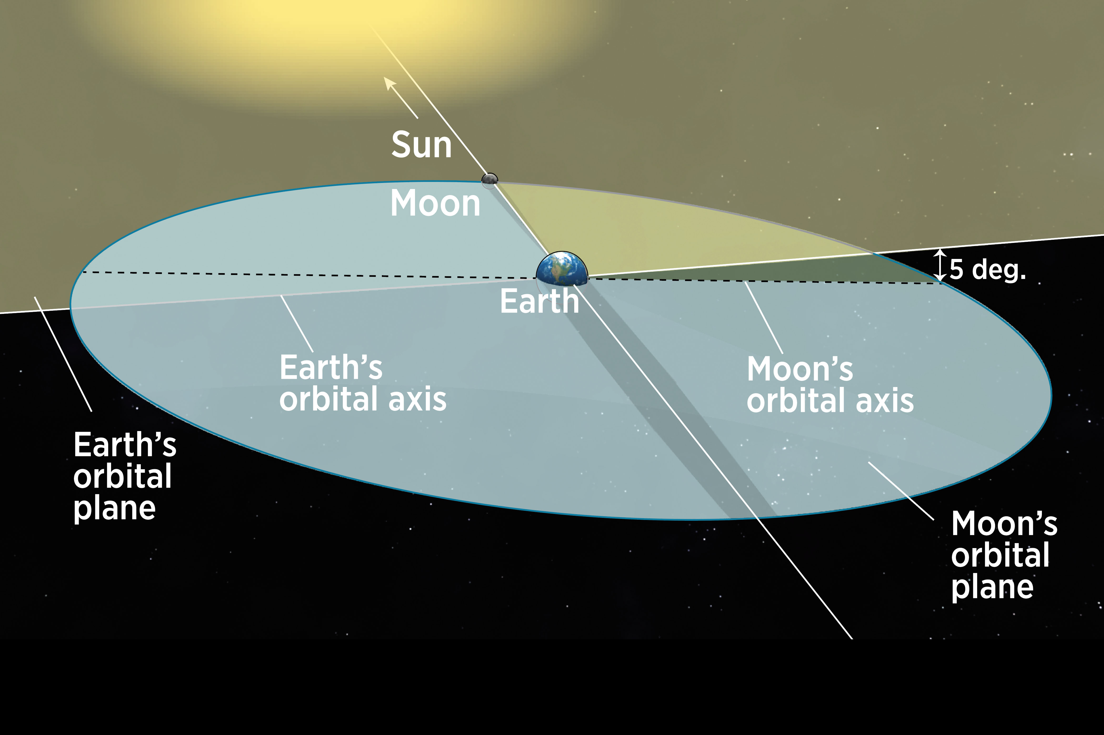 "The Moon's orbital axis tilts 5 degrees from Earth's, resulting in the Moon's orbital ""wobble"", which causes the Moon to pass above or below alignment with the Sun usually."