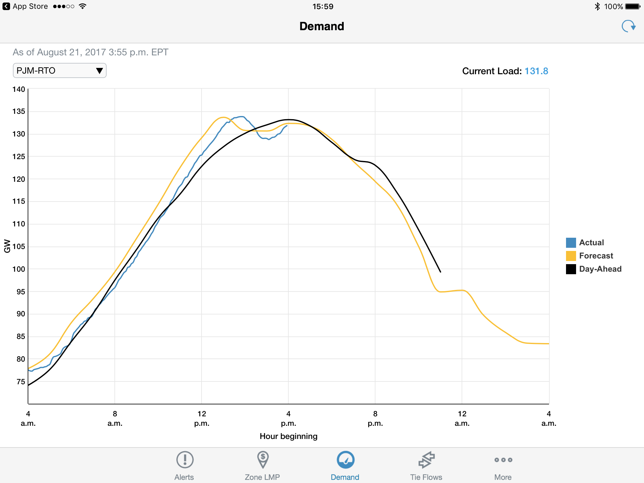 The blue line indicates that power demand declined during the eclipse by more than predicted.