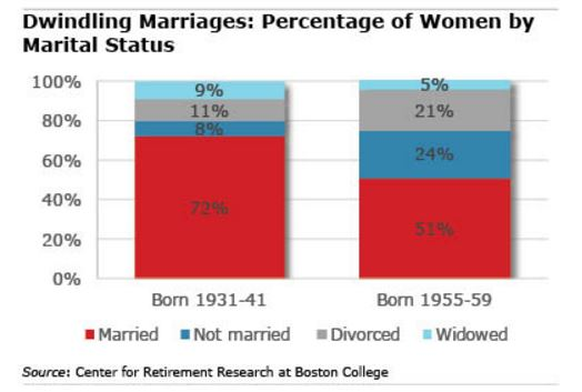 Women in America aren´t married as long as they were in prior generations, which calls for separate financial planning, according to a new study.