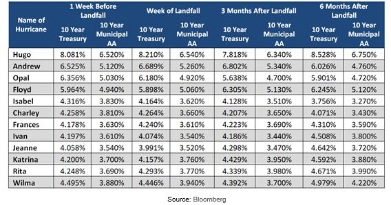 Six months after landfall, hurricanes tend to lead to higher Treasury bond yields -- and higher interest rates. (Cumberland Advisors)
