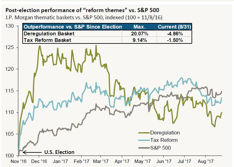 Sectors that rallied after Trump´s promises of tax reform and deregulation have sold off, then slightly recovered (Credit: JPMorgan).