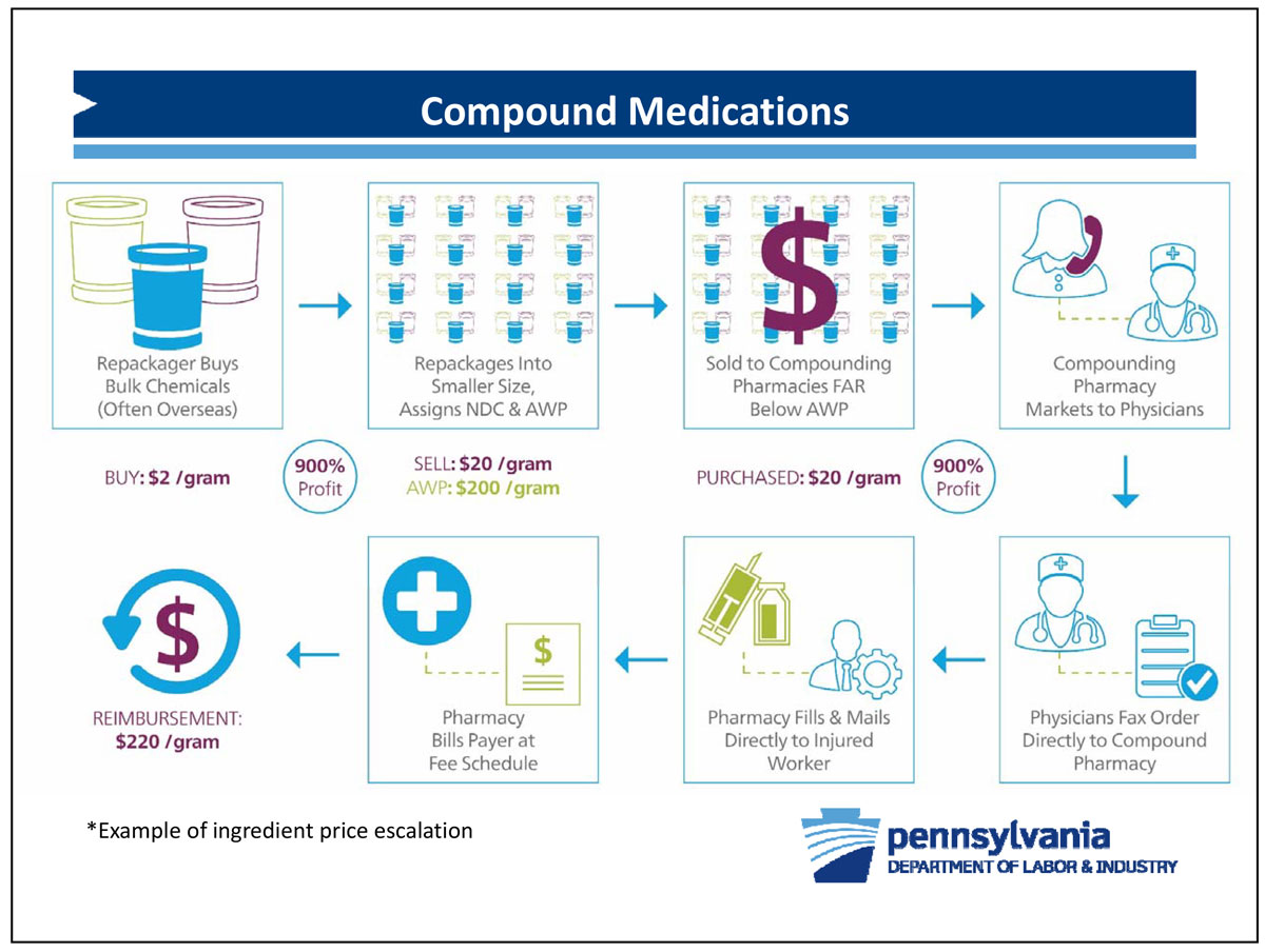 Slide from the Pa. Dept. of Labor & Industry, Bureauof Workers Compensation showing how compound medications are used to inflate drug costs.