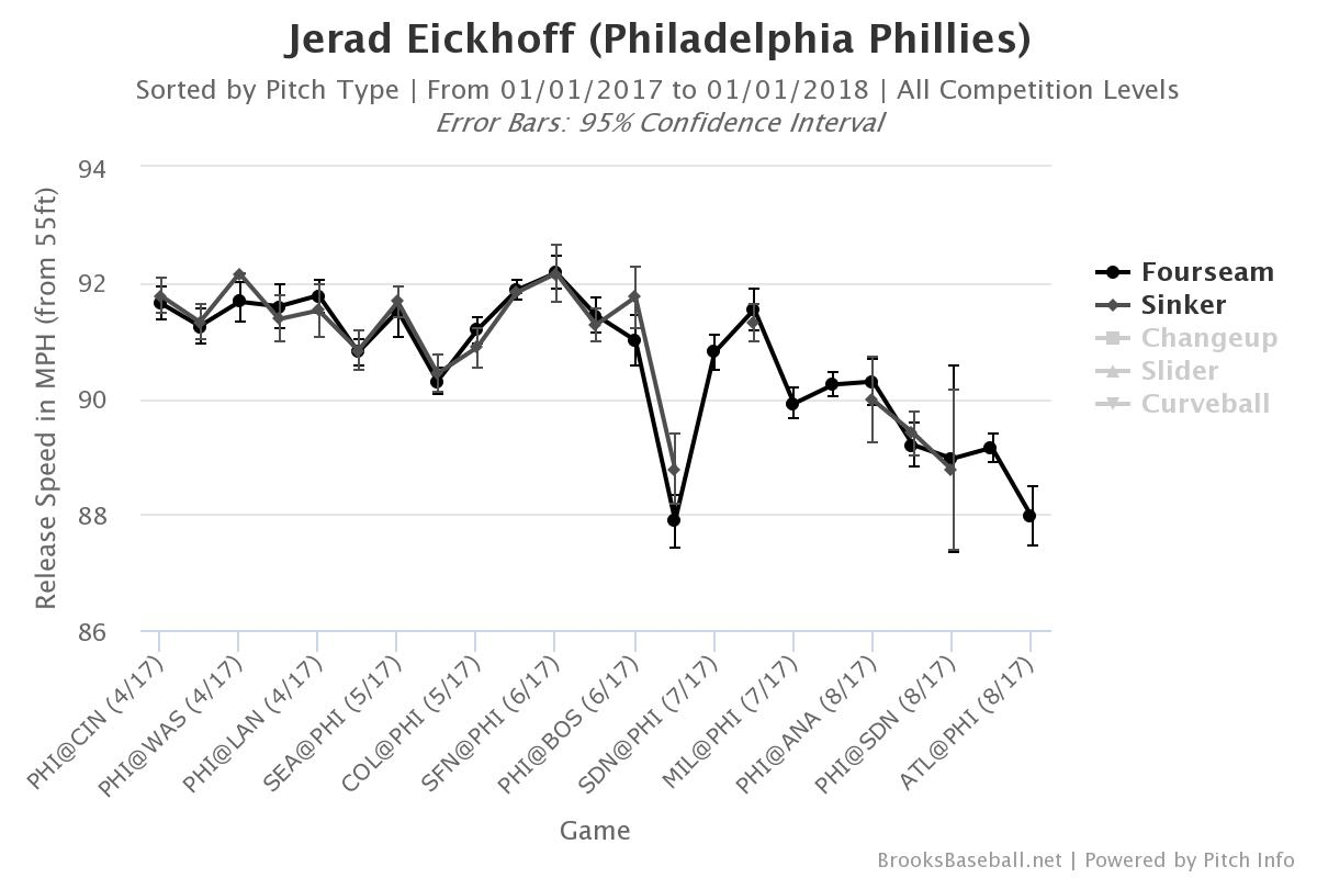Jerad Eickhoff´s fastball velocity dipped later in the season.