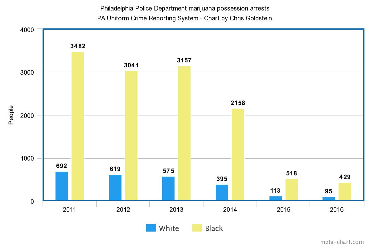Philadelphia police arrests for marijuana possession dropped nearly 90% after decriminalization passed in 2014.