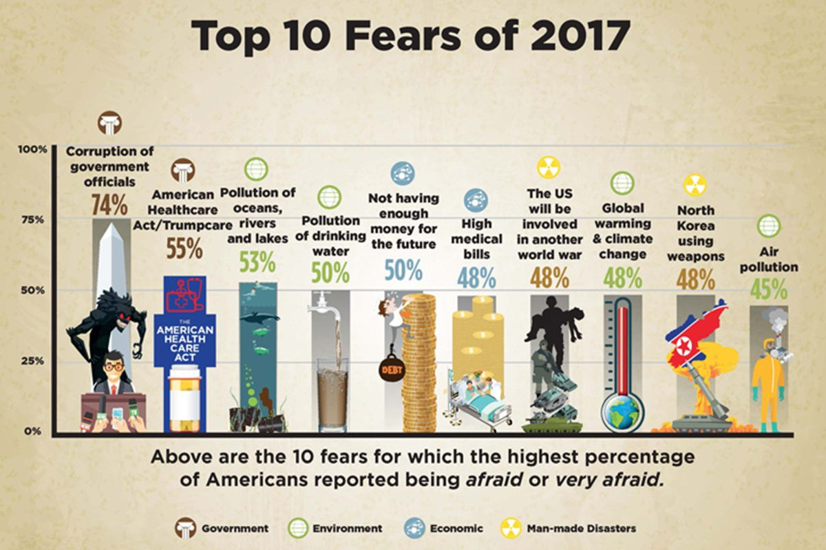 The Chapman University Survey of American Fears Wave 4 (2017) provides an in-depth examination into the fears of average Americans. In May of 2017, a random sample of 1,207 adults from across the United States were asked their level of fear about eighty different fears across a huge variety of topics ranging from crime, the government, the environment, disasters, personal anxieties, technology and many others.