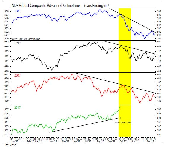 Conditions just aren´t ripe for a 1987-style crash, with better breadth in the market -- meaning more stocks advancing than declining (Credit: Ned Davis Research).