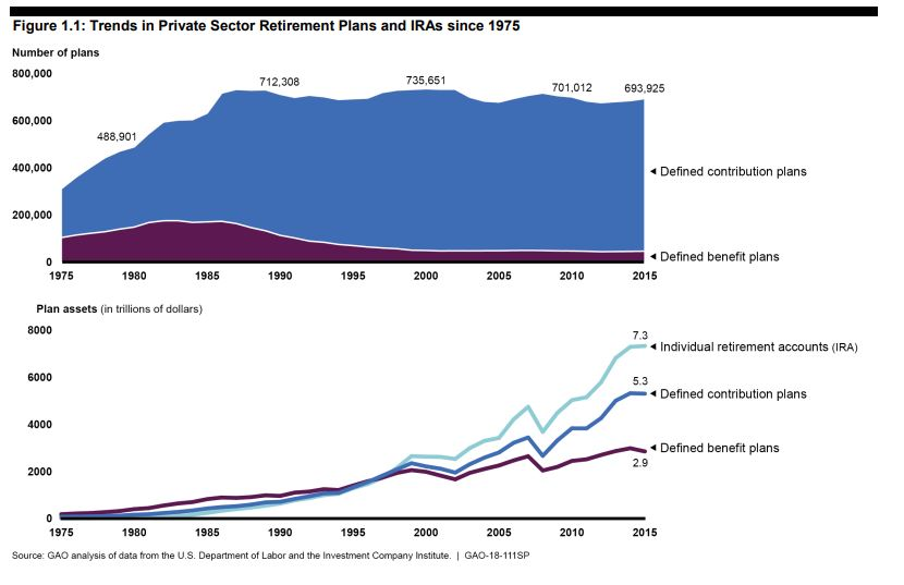 Individual retirement accounts, or IRAs, are the chief way Americans save for retirement, according to a new GAO report. (Credit: GAO.gov)