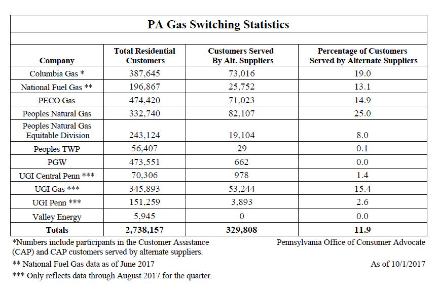 The percentage of residential gas customers that have swtiched suppliers has narrow range