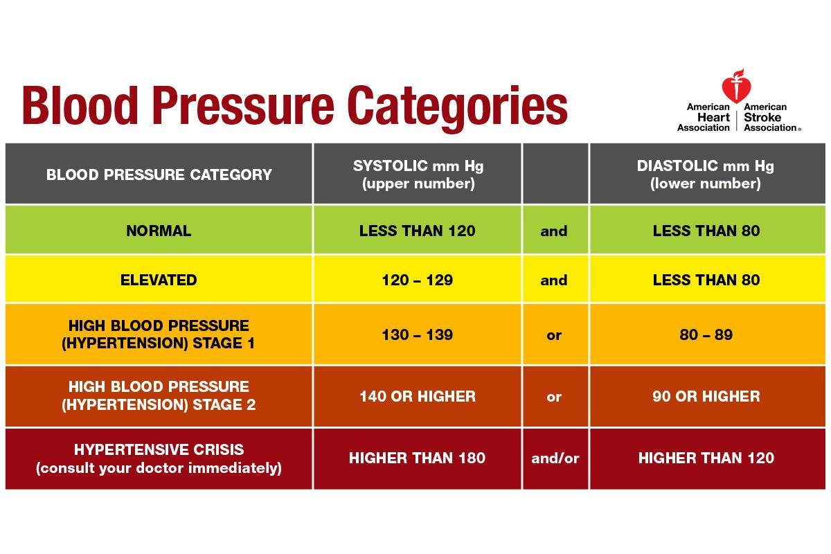 high blood pressure found in nearly half of u s  adults