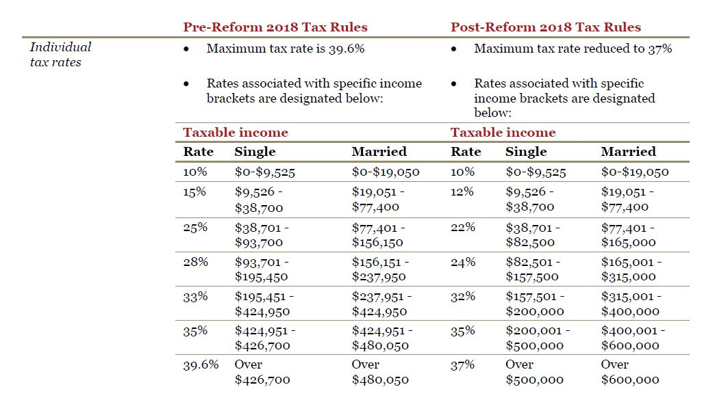 Here are old and new tax brackets under the Tax Cuts and Jobs Act passed this month.