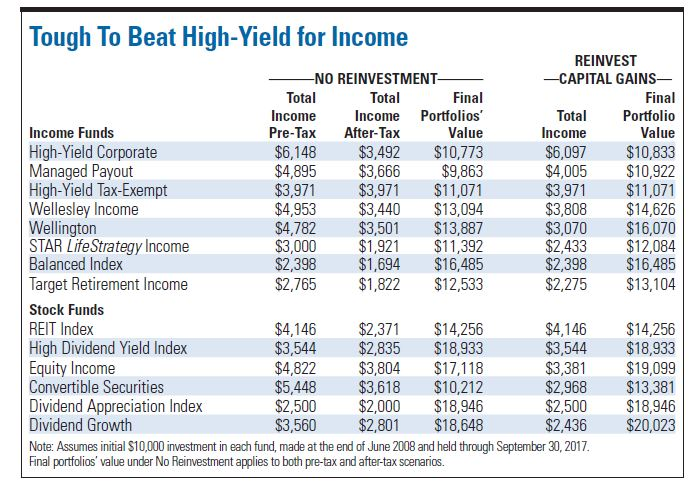 Vanguard offers a host of mutual funds that produce income for investors -- particularly retirees- -- who live off of their portfolios. (Credit: Independent Adviser for Vanguard Investors)