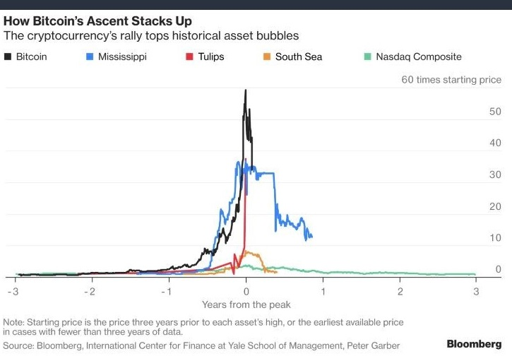 Bitcoin´s run-up to a price well above $10,000 has outpaced almost every other previous investment bubble, according to a Yale/Bloomberg analysis. (Credit: Bloomberg)