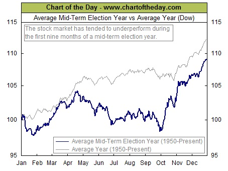 Stocks tend to trade in a more volatile pattern in the months leading up to U.S. mid-term elections (Credit: Chart of the Day).