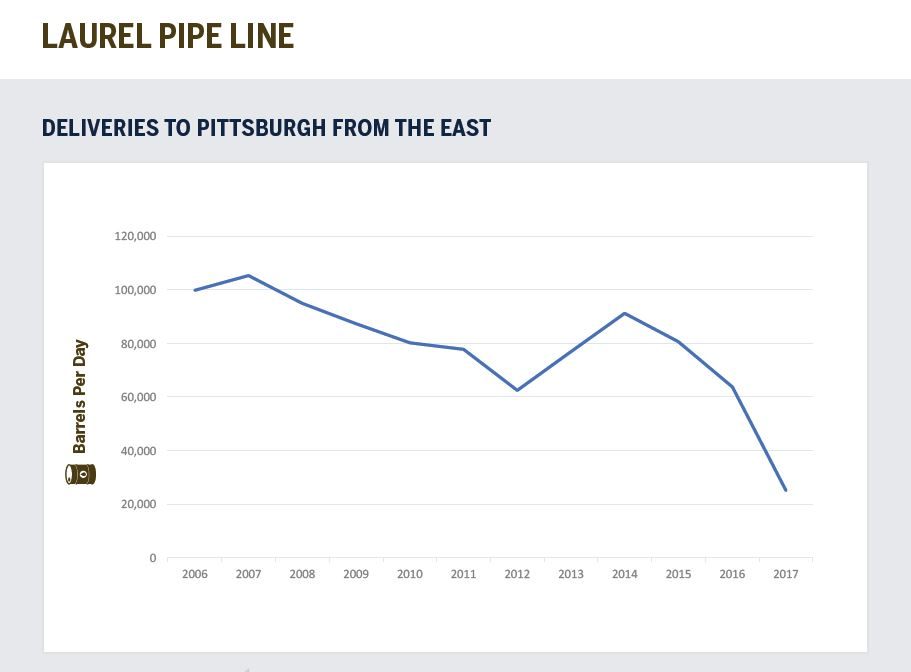 Laurel Pipe Line says that fuel shipments from Philadelphia to Pittsburgh have declined dramatically in recent years, justifying its proposal to effectively cut Philadelphia refiners out of the Pittsburgh market. (BUCKEYE PARTNERS LP)