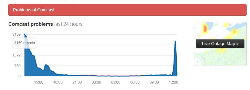 Comcast complaints spike on downdetector because of phone outage.