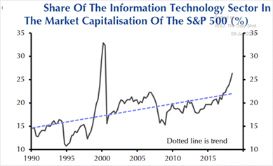 The S&P 500 index is approaching the same level of technology weighting as the Internet boom-and-bust period in 2000. (Credit: Janney.com)
