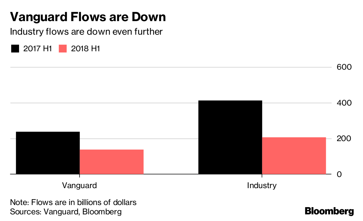 Vanguard, the world's second-largest money manager, collected $138 billion in the first half of 2018, down from $237 billion in the same period a year ago, according to the firm. That's a decline of 42 percent. By comparison, total U.S. fund flows -- money going into exchange-traded, active and passive mutual funds -- fell roughly 50 percent. (Credit: Bloomberg)