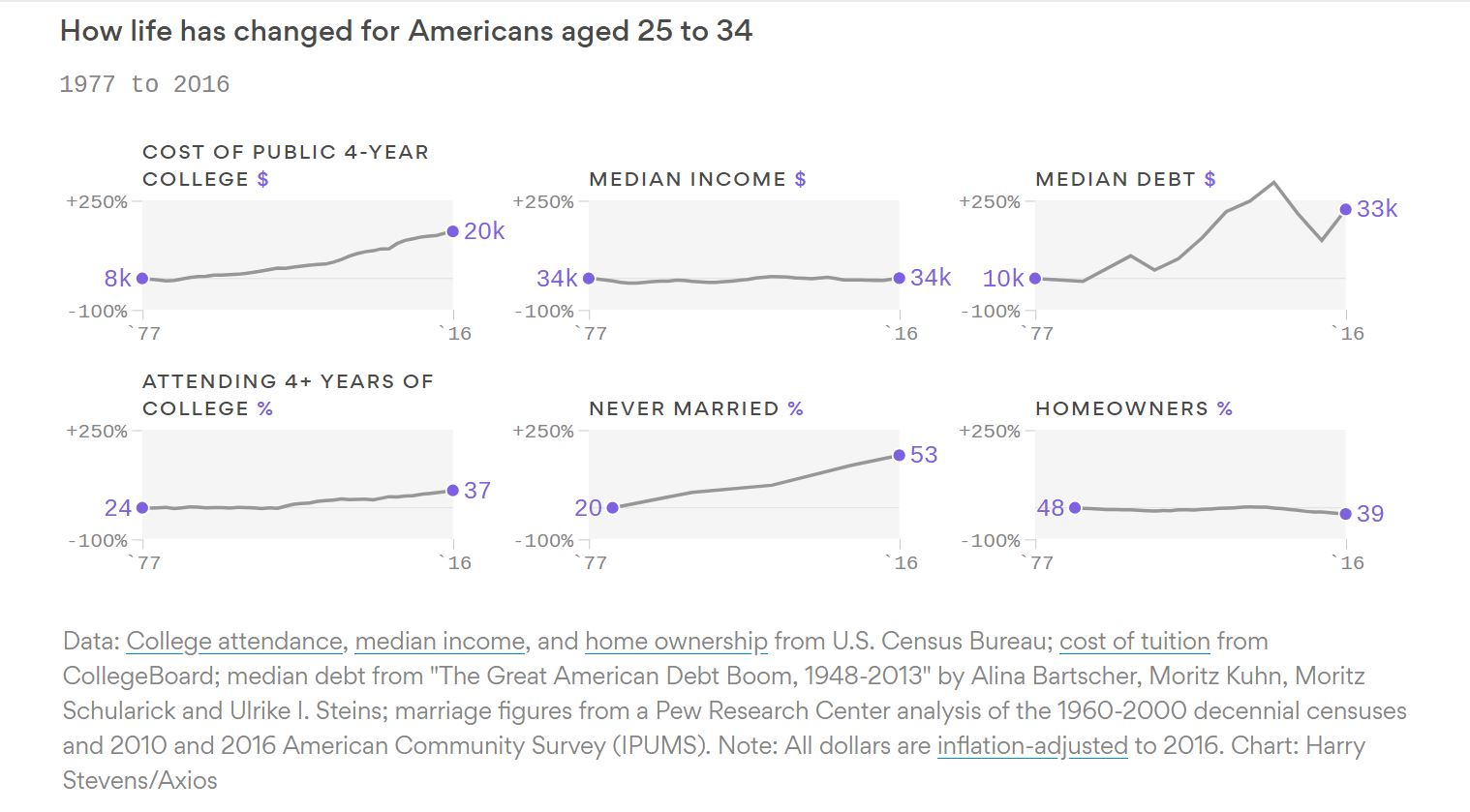 How America´s changed for 30-year-olds.