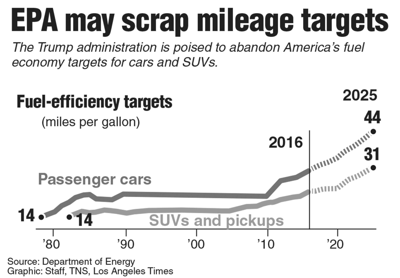 Chart showing EPA fuel-efficiency targets.