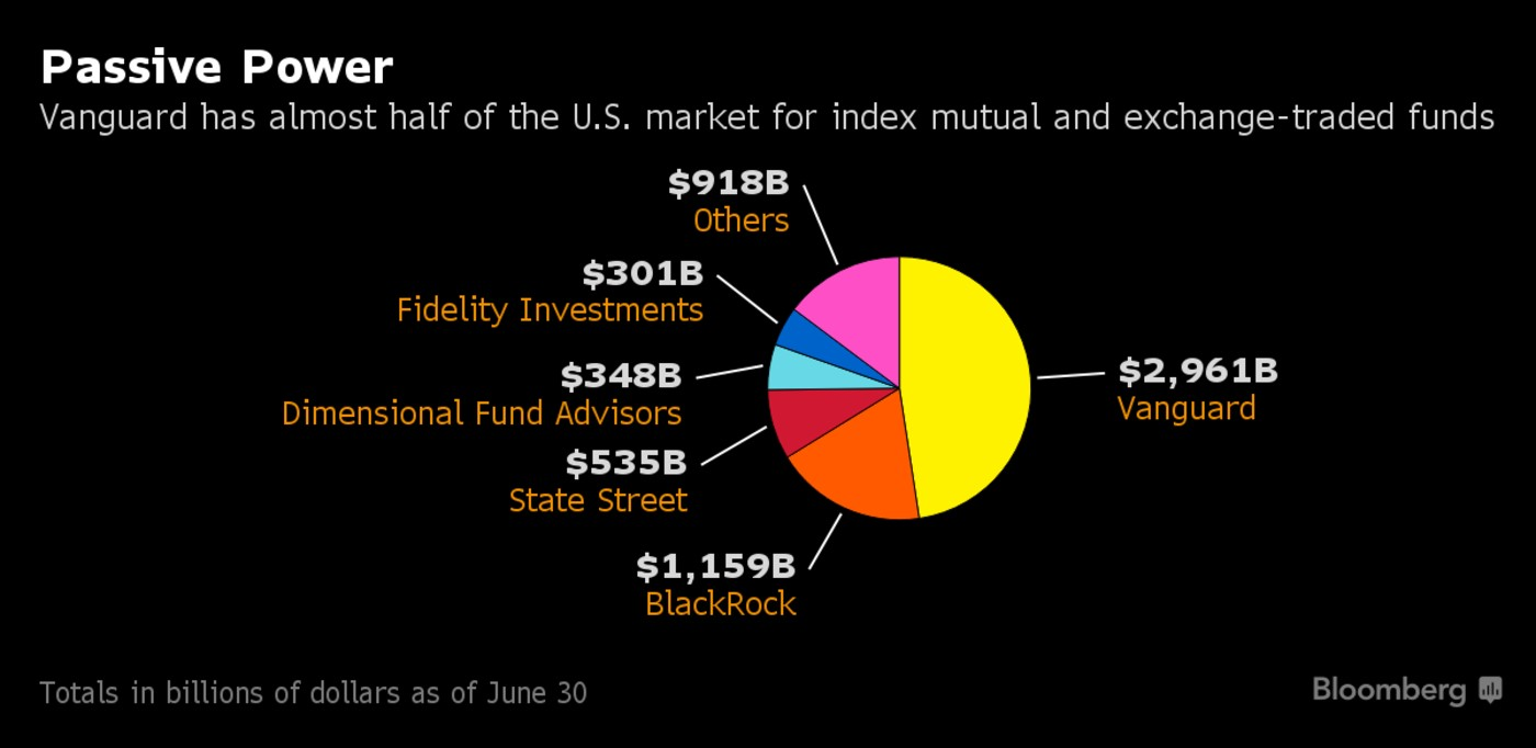 Vanguard currently holds about half the market share for index funds and index exchange-traded funds. (Credit: Bloomberg)
