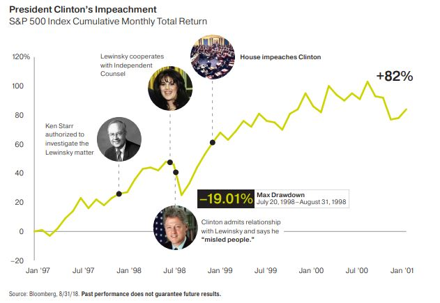 Clinton´s impeachment rocked stock markets, but only temporarily.
