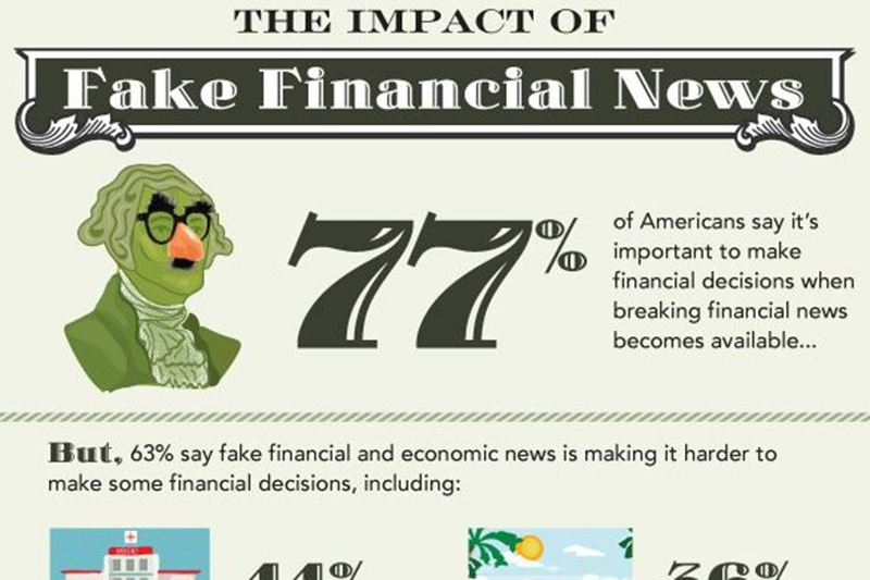 The American Institute of Certified Public Accountants found that 63 percent of Americans found that false information makes it harder to make financial decisions (AICPA).